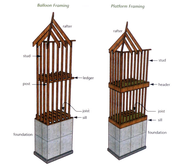 [转载]北美房屋结构详解(组图)