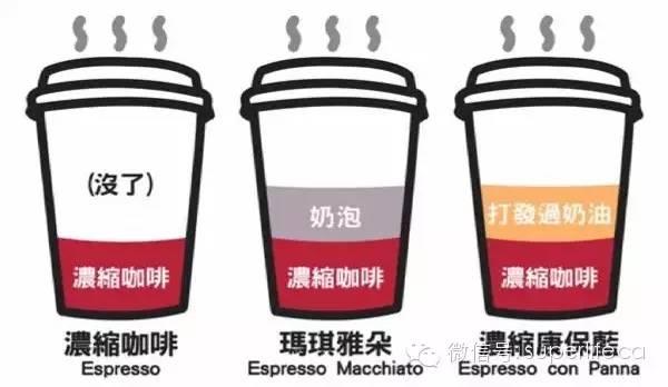 点咖啡还能这么屌?!史上最全星巴克英文词汇
