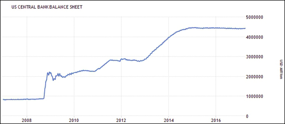 """小心!12月美联储要开始缩表了 世界从""""宽松""""转入""""钱紧""""的时代"""