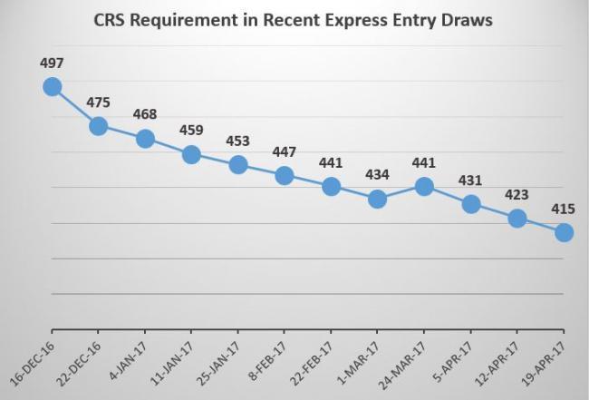 重磅 加拿大EE移民抽签分数降到415分