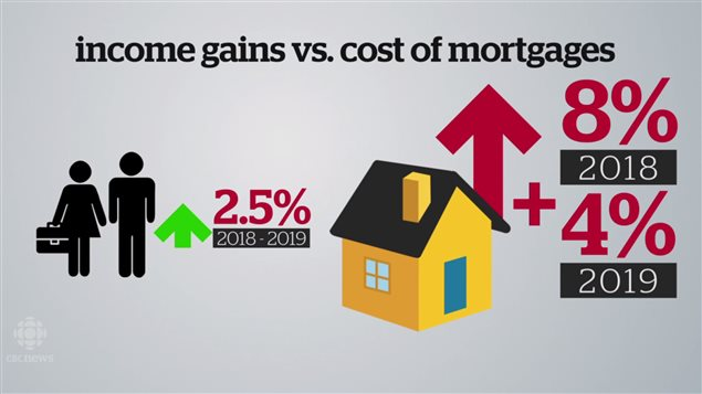 加拿大人收入赶不上房贷开支增加的幅度