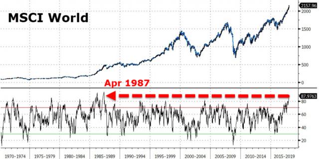 全球股市已呈现1987年股灾以来最严重的超买状况