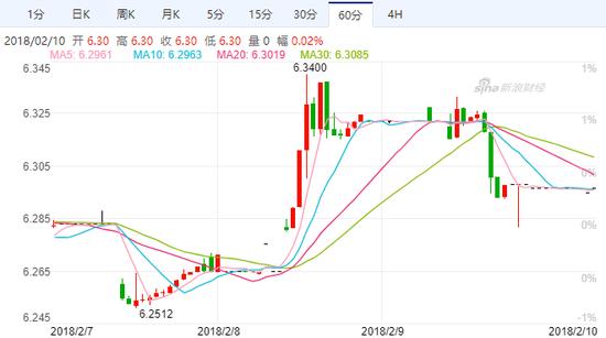 美元兑人民币(USD/CNY)汇率走势图(60分)(图片来源:新浪财经)