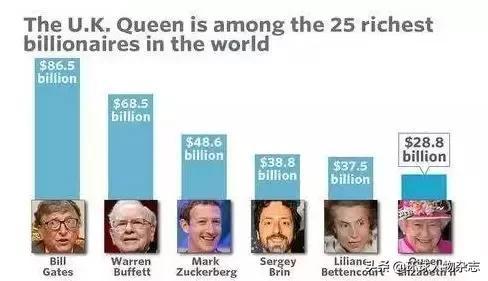 """光靠赛马赢了近7000万,""""超长待机""""的英女王到底攒了多少小金库?"""