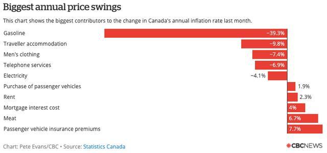 加拿大十年来首现通缩,食品、卫生纸价格却暴涨