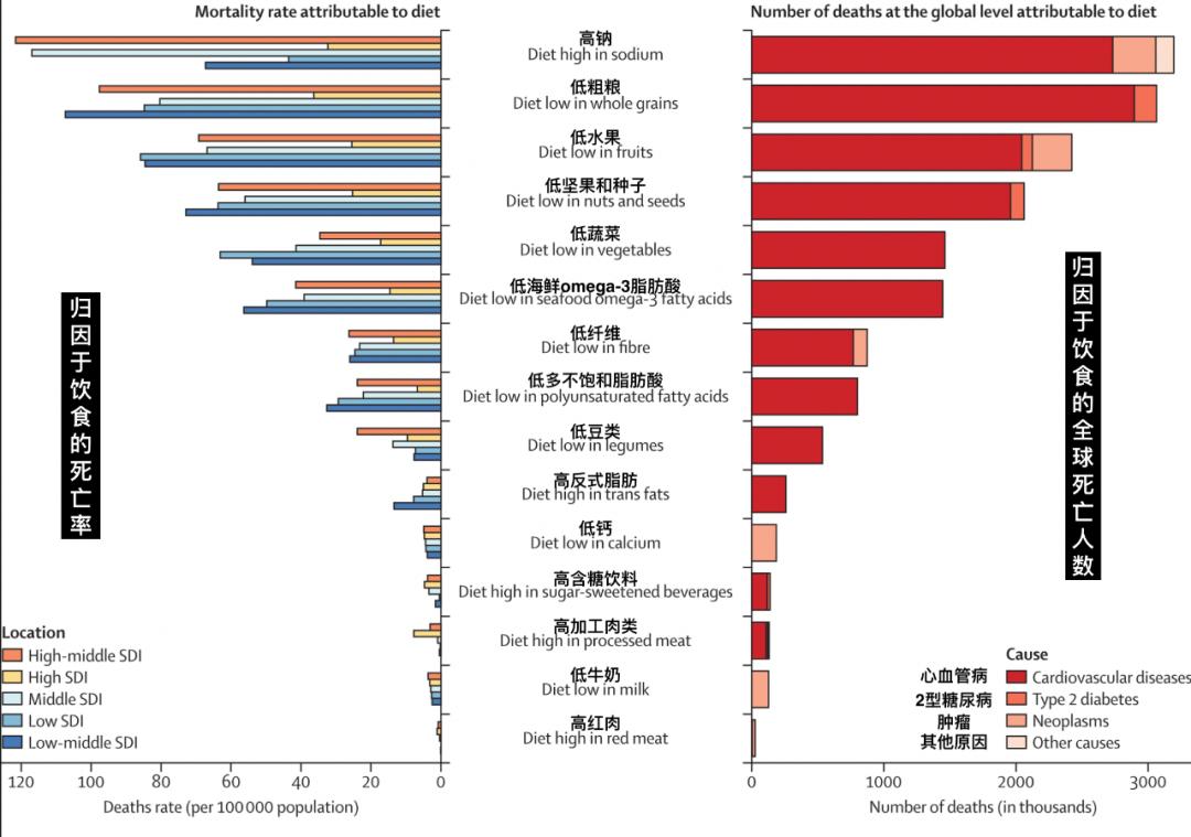 15项饮食风险因素的危害排序。图/《柳叶刀》论文